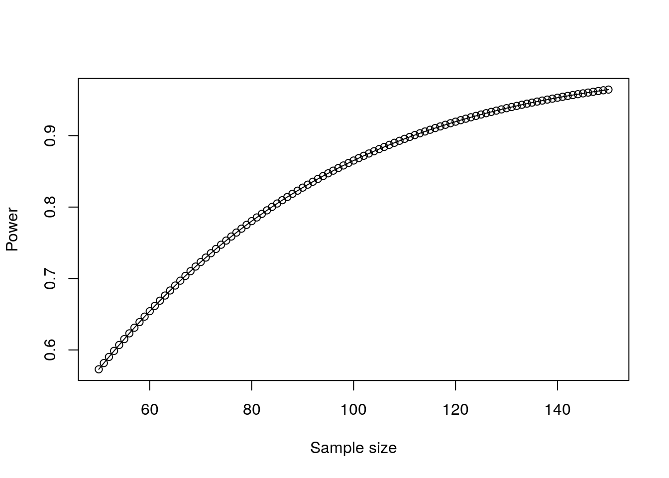 Plot of power against sample size for a correlation test