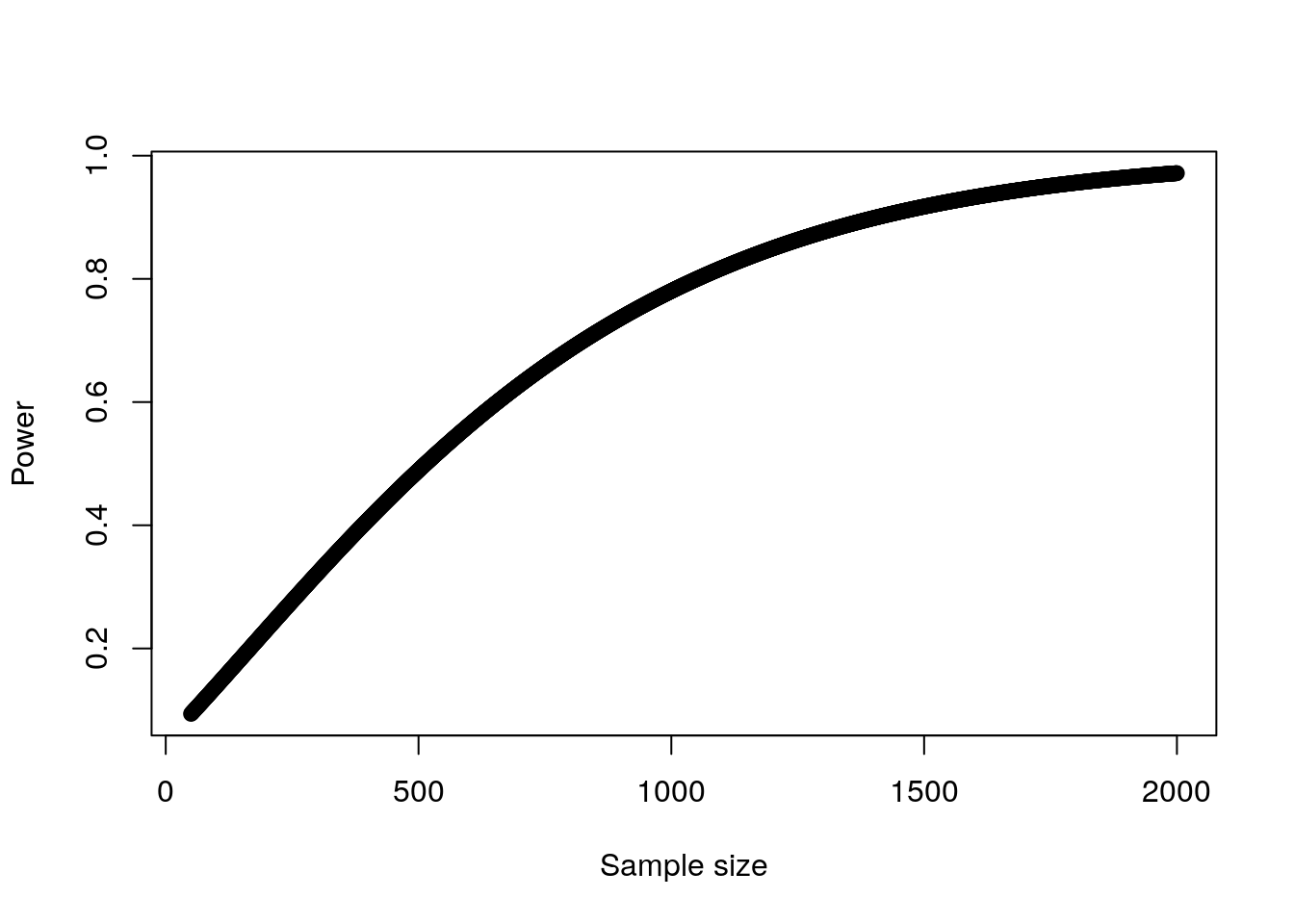 Plot of power against sample size for a single input variable in logistic regression