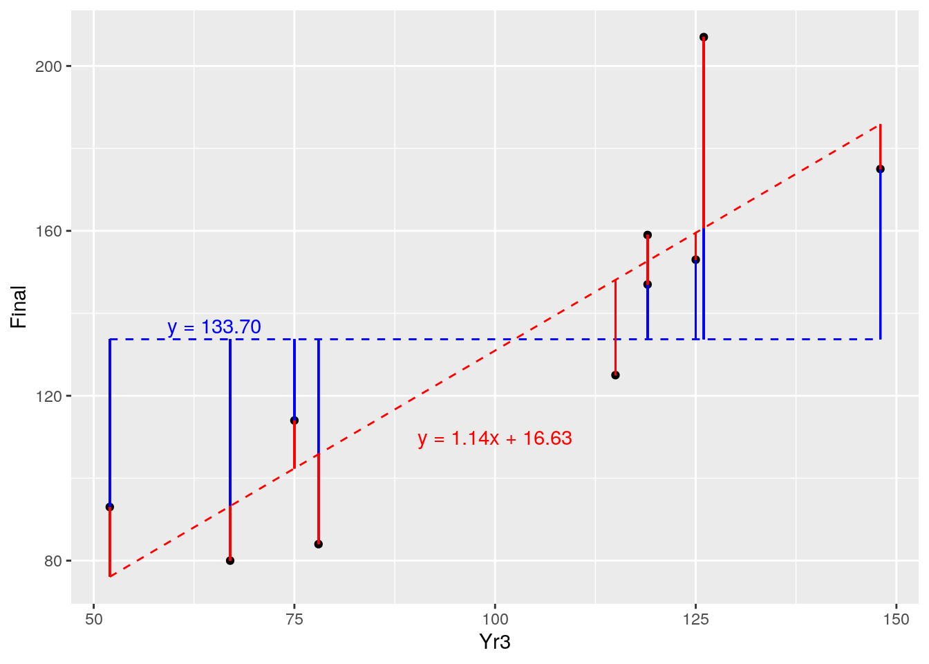 Comparison of residuals of fitted model (red) against random variable (blue)