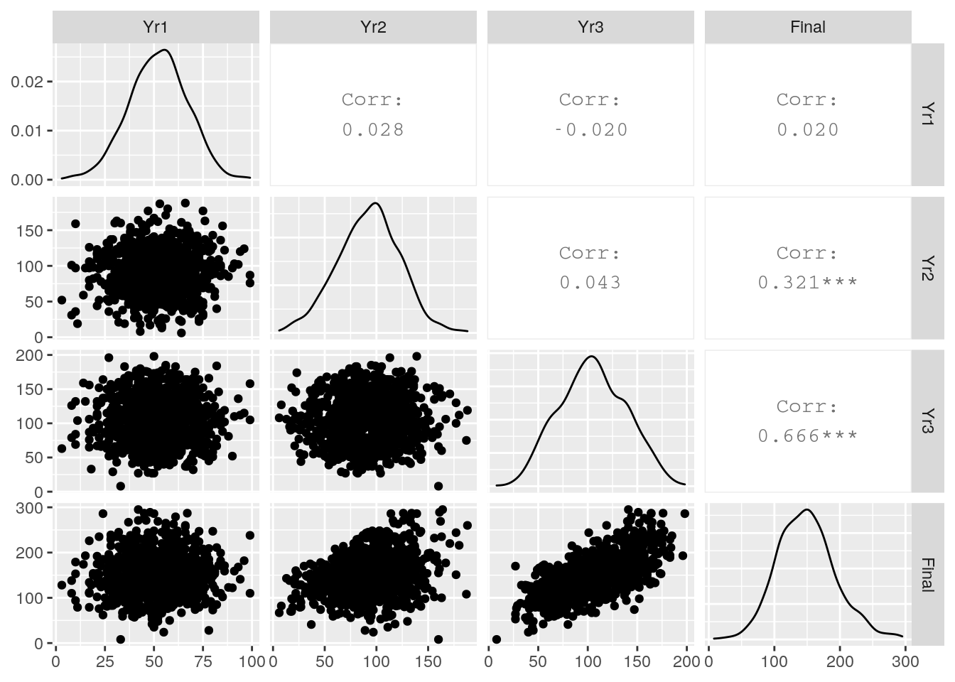 Pairplot of the `ugtests` data set