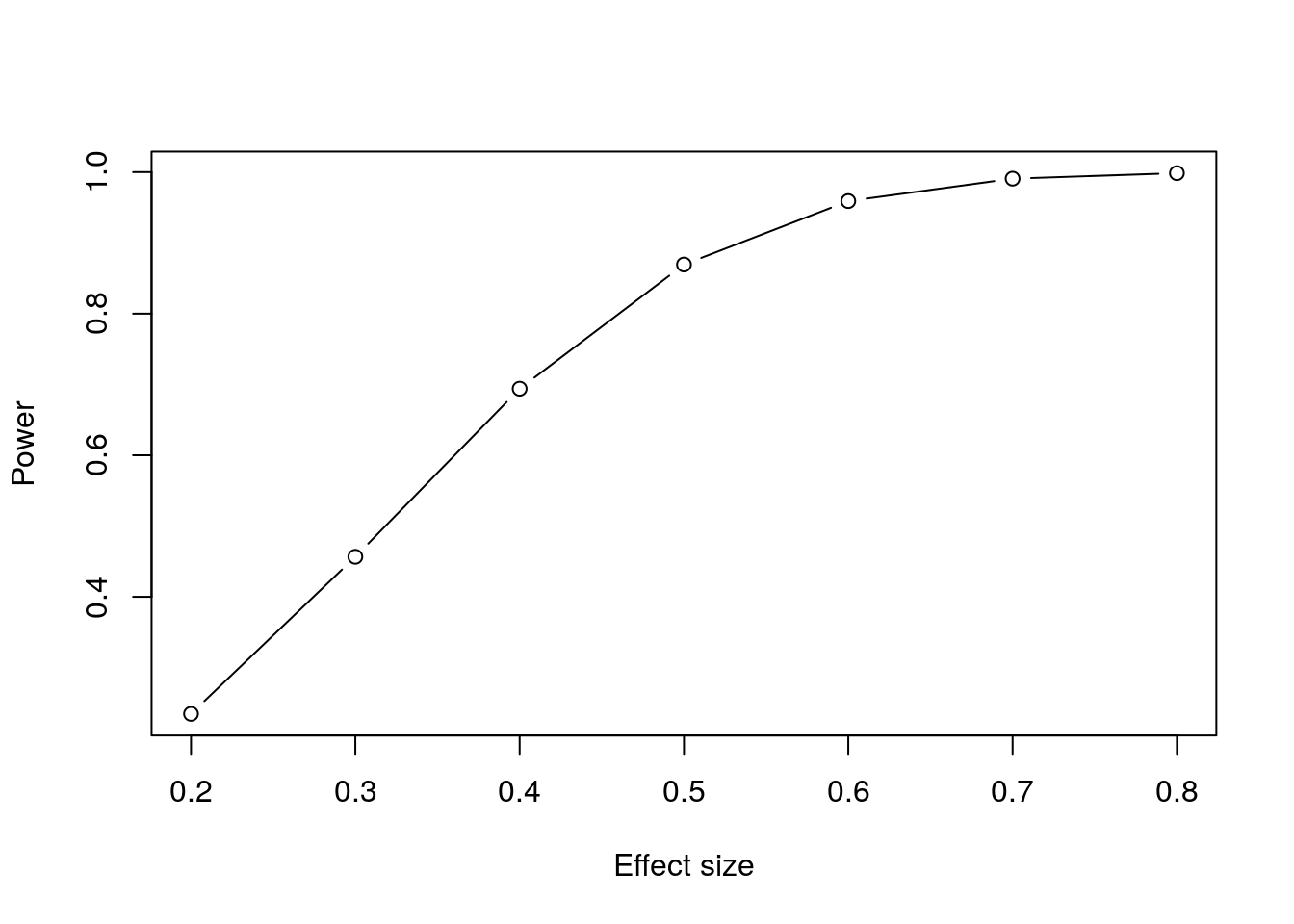 Plot of power against effect size for a paired t-test