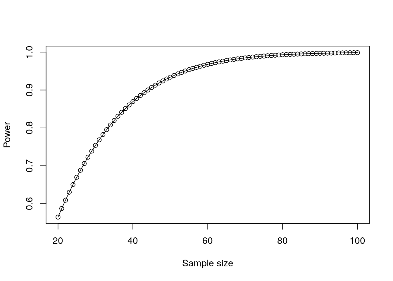 Plot of power against sample size for a paired t-test
