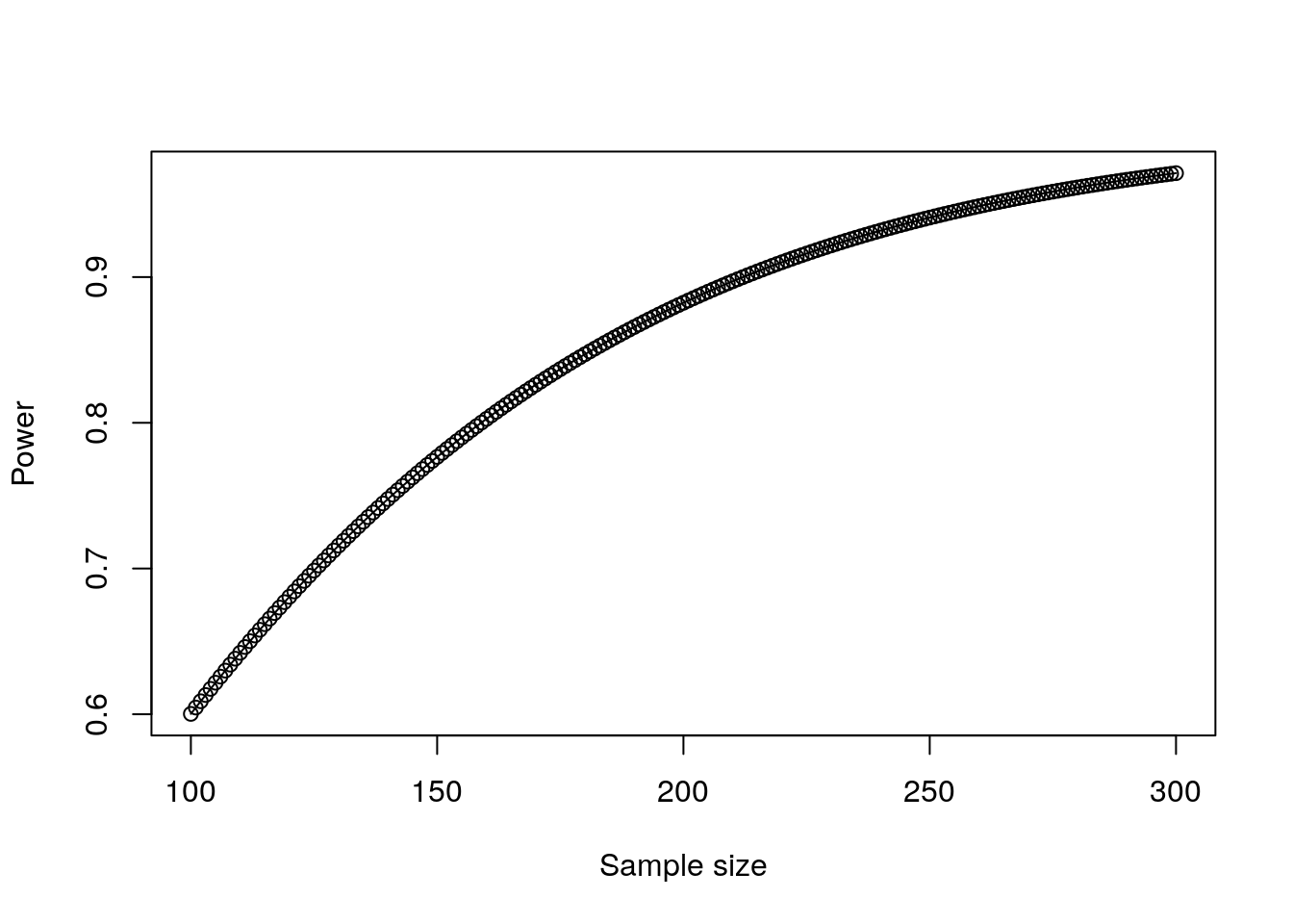 Plot of power against sample size for a small effect of a second input variable in a linear regression model
