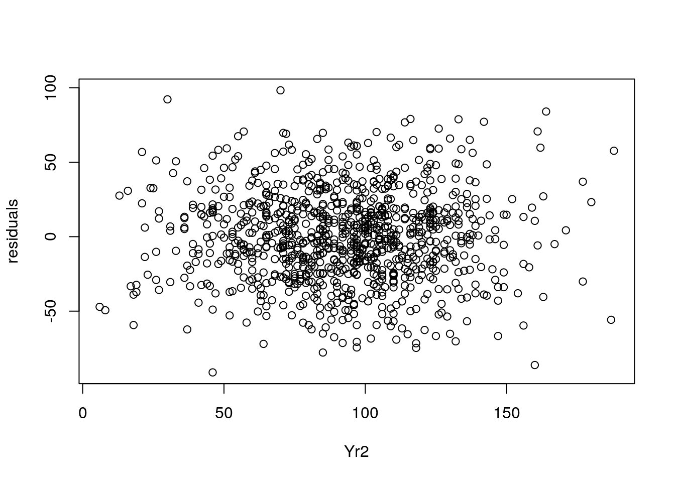 Plot of residuals against `Yr2` values
