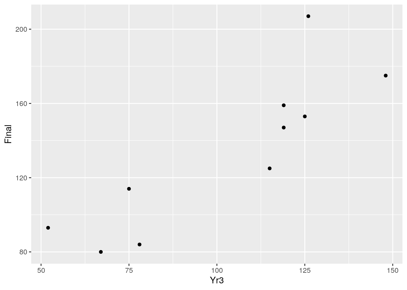 Basic scatter plot of ten datapoints