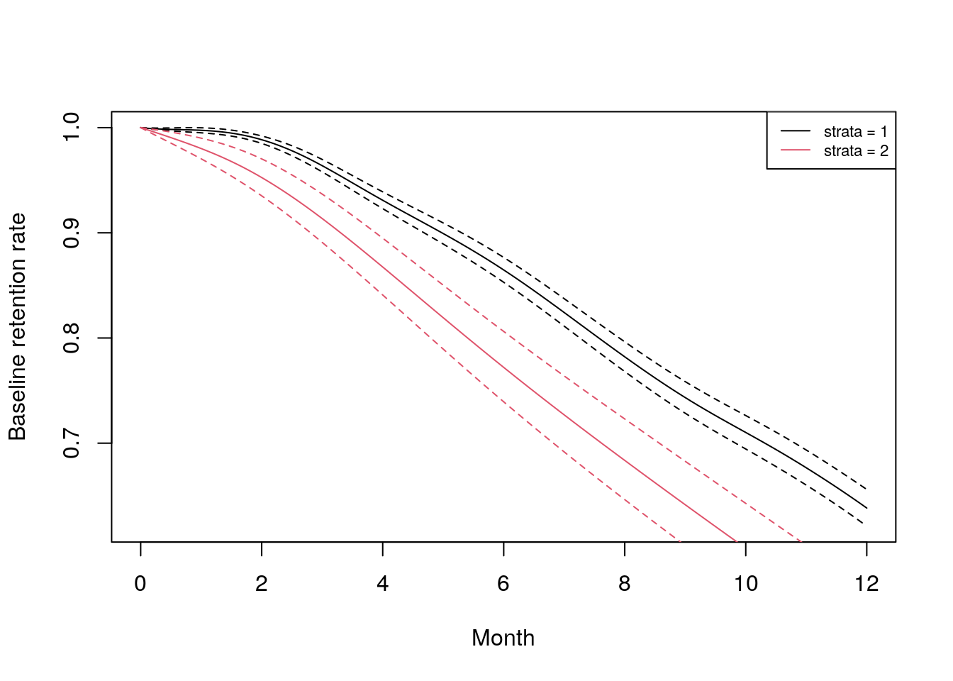 Baseline retention curves for the two sentiment categories in the `job_retention` data set